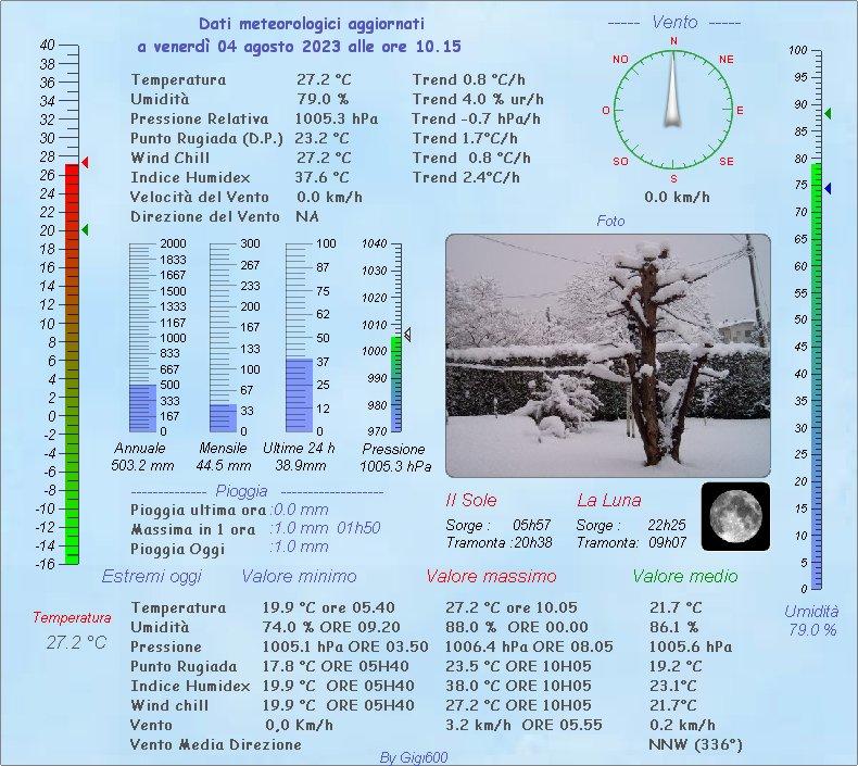 Dati stazione meteo amatoriale Vittorio Veneto (TV)